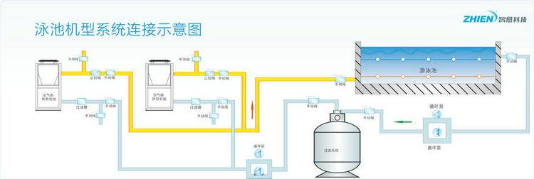 空气能泳池热泵:15HP顶出风-空气能热泵厂家