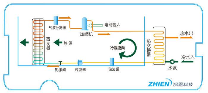 空气源热泵工作原理是什么 空气源热泵原理介绍-空气能热泵厂家