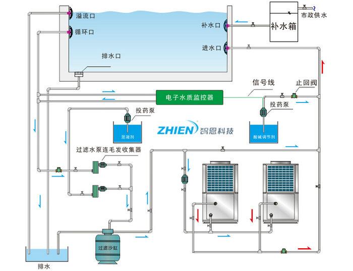泳池热泵工作原理是什么 泳池热泵特点及工作原理介绍-空气能热泵厂家