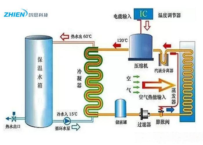 空气能热水器工作原理:商用空气能热泵工作原理-空气能热泵厂家