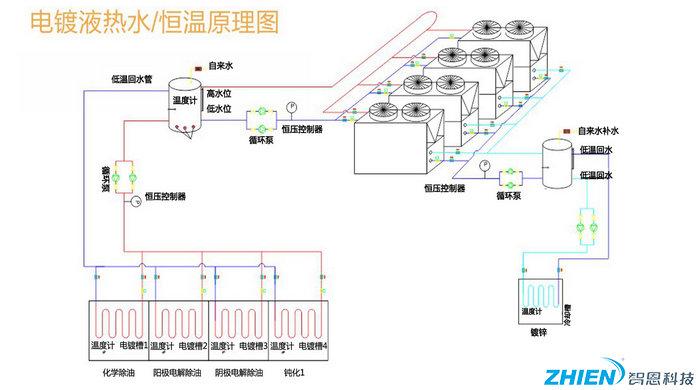 工业电镀高温热水工程解决方案-空气能热泵厂家
