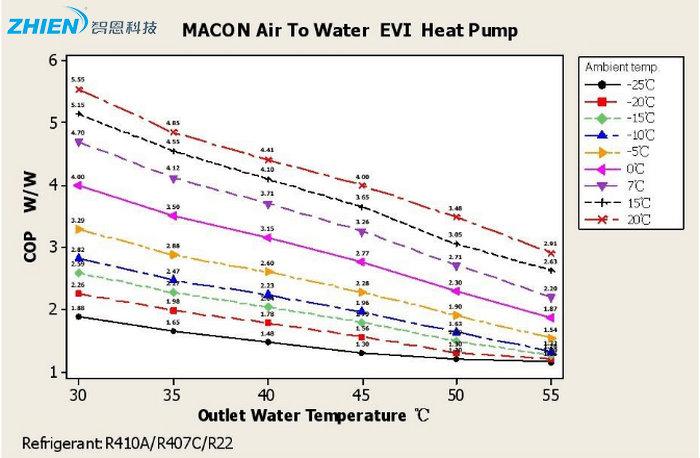 空气源热泵热水机组选型计算-空气能热泵厂家