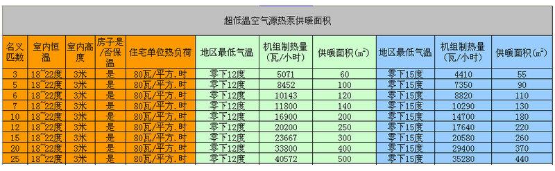 5匹空气能热泵供暖面积是多少-空气能热泵厂家