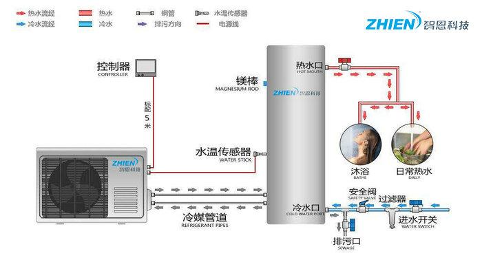 空气能热水器优缺点 空气能热水器工作原理-空气能热泵厂家