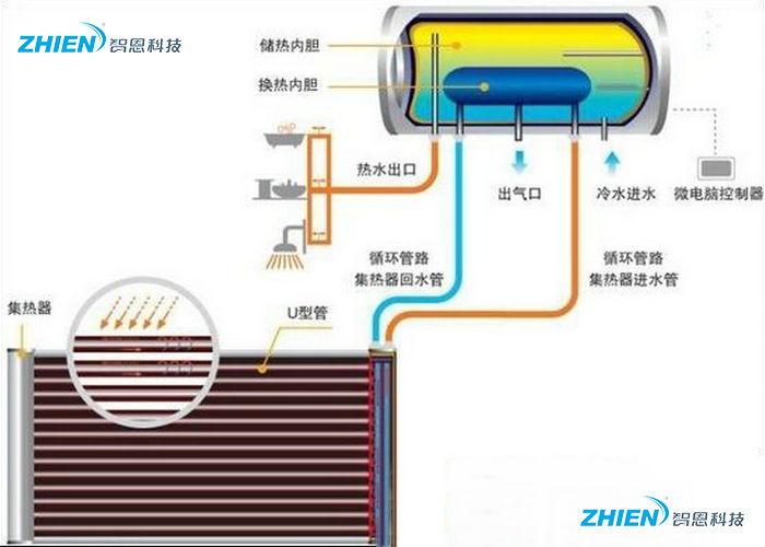 太阳能热水器承压水箱原理 太阳能热水器承压水箱介绍-空气能热泵厂家
