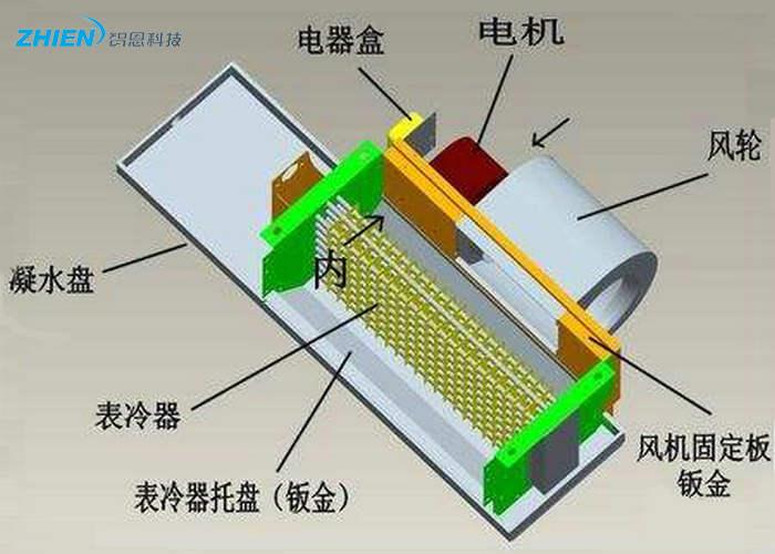 风机盘管如何选用 风机盘管怎么安装-空气能热泵厂家