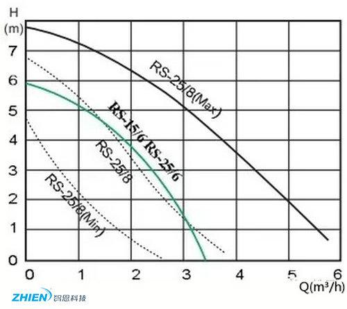 地暖水泵如何匹配-空气能热泵厂家