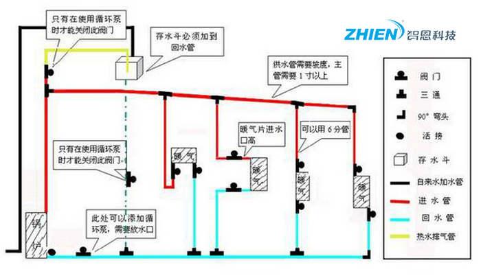 土暖气采暖炉如何 土暖气采暖炉安装方法介绍-空气能热泵厂家