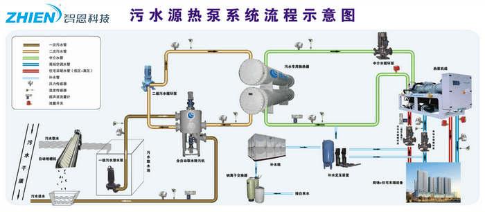 污水源热泵是什么 污水源热泵工作原理介绍-空气能热泵厂家