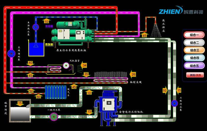 污水源热泵有什么特点 污水源热泵优缺点介绍-空气能热泵厂家