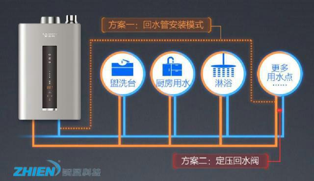 什么是零冷水热水器 零冷水燃气热水器的原理是什么?-空气能热泵厂家