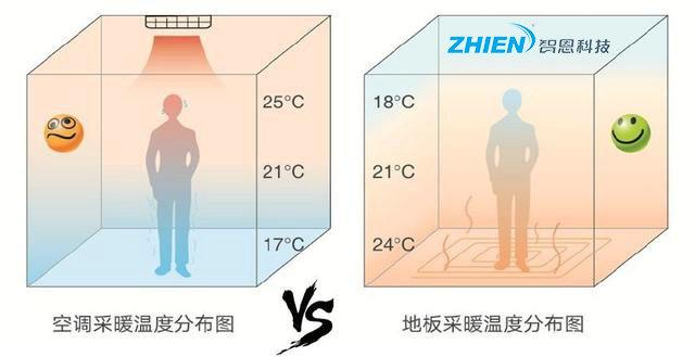 空气能采暖热泵适合农村冬季取暖吗?-空气能热泵厂家