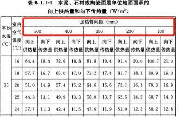 地暖管间距国家标准 你的地暖管间距铺对了吗-空气能热泵厂家