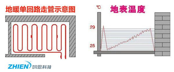 地暖安装示意图-水暖走管方式介绍-空气能热泵厂家
